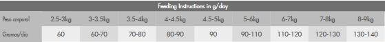 Ración de alimentación Hyposensitive Mini Pato & Patata