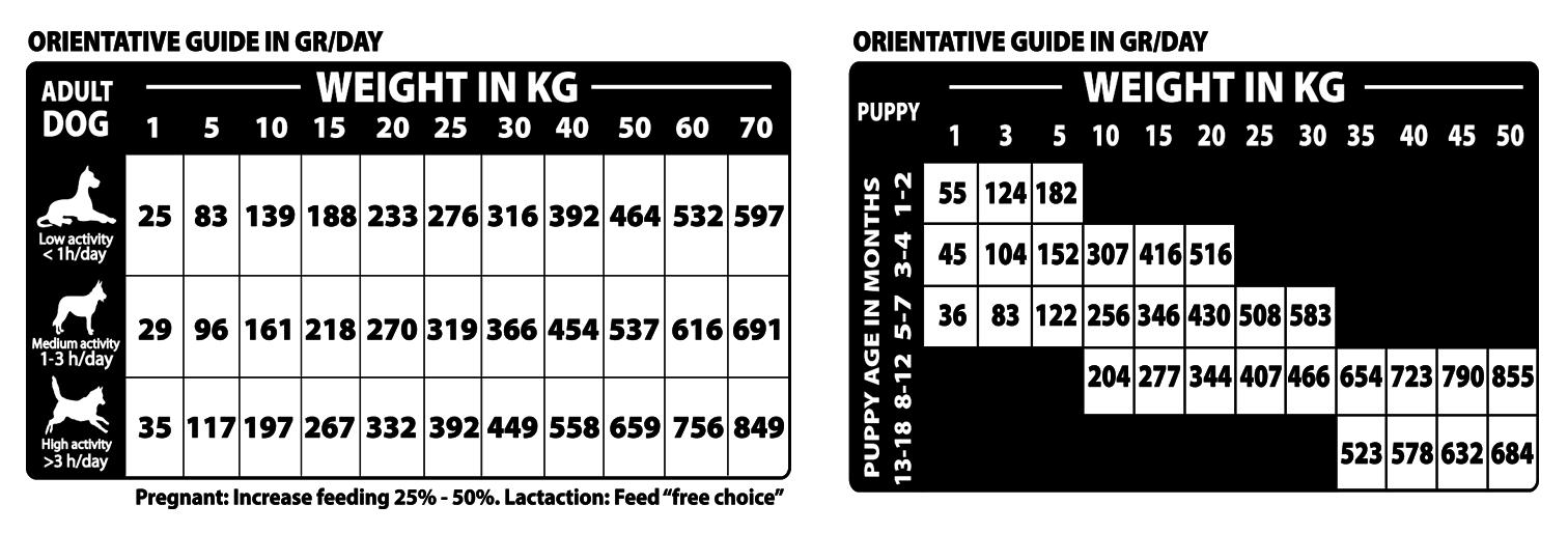 Tabla de dosificación Natural woodland Country Diet
